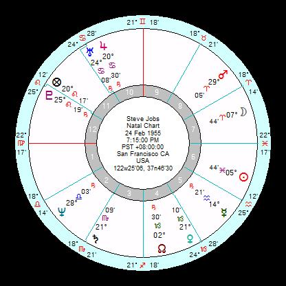 Astrology Primary Directions And The Death Of Steve Jobs Anthony