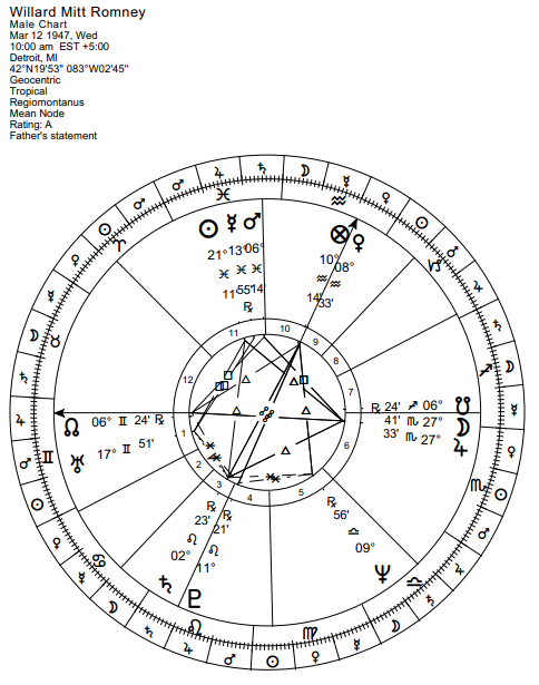 Jupiter acting as a malefic in a horoscope | Anthony Louis