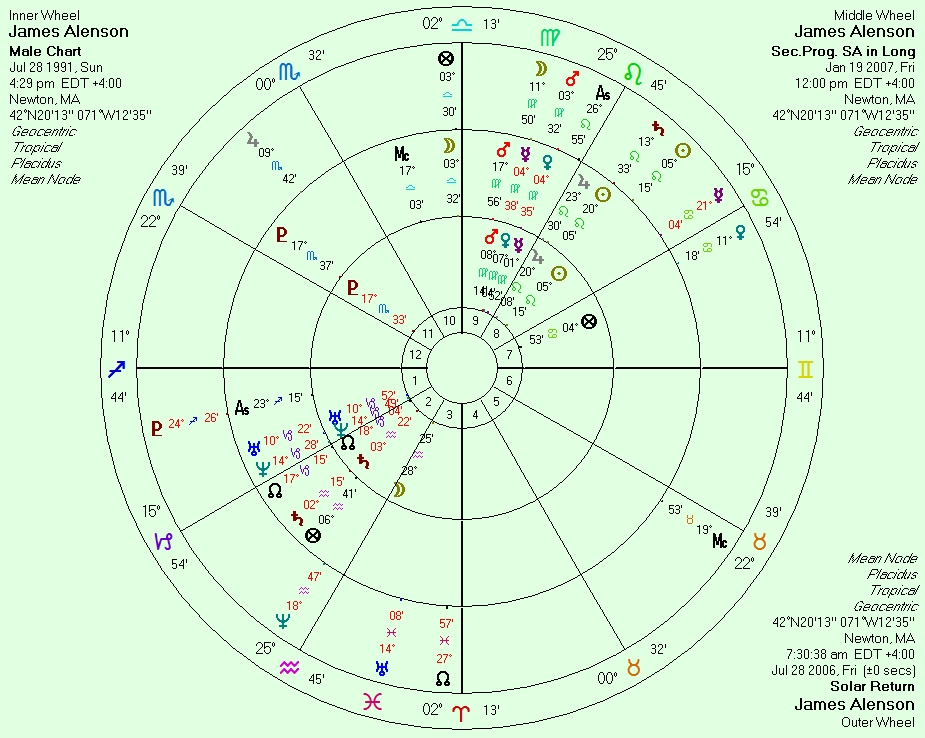 The Anareta and Death in an Astrological Chart | Anthony Louis