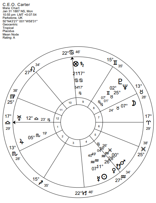 Peaceful Death In Astrology
