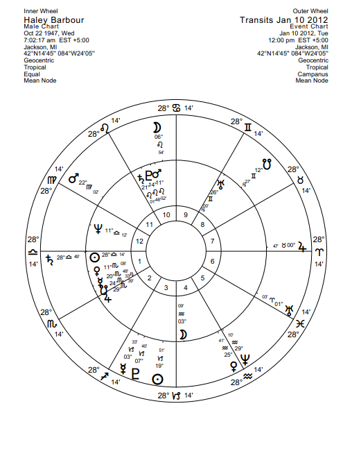 Haley Barbour sunrise chart with transits for the day of his notorious pardons
