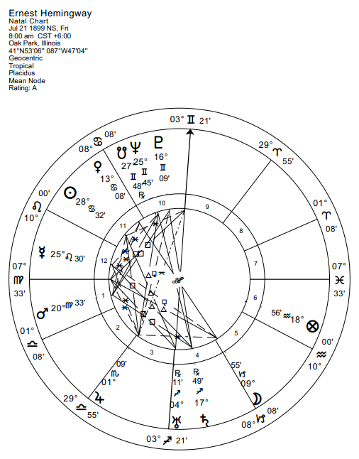 death aspects in astrology