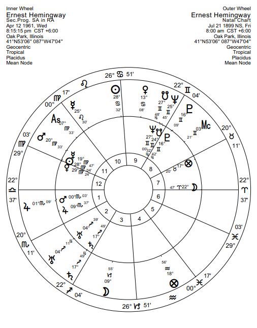 Am i gonna die from untimely death vedic astrology susan miller