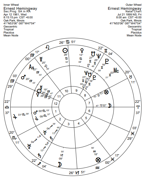 Seeing death in the horoscope | Anthony Louis – Astrology