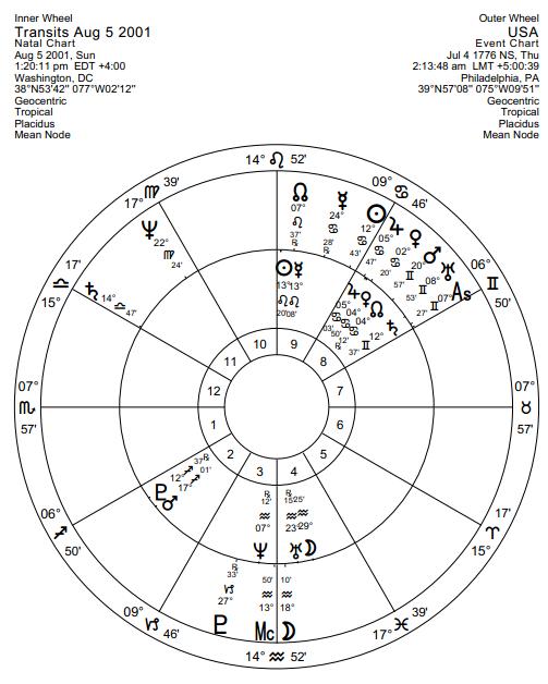 Why I Use A Usa Gemini Rising Chart