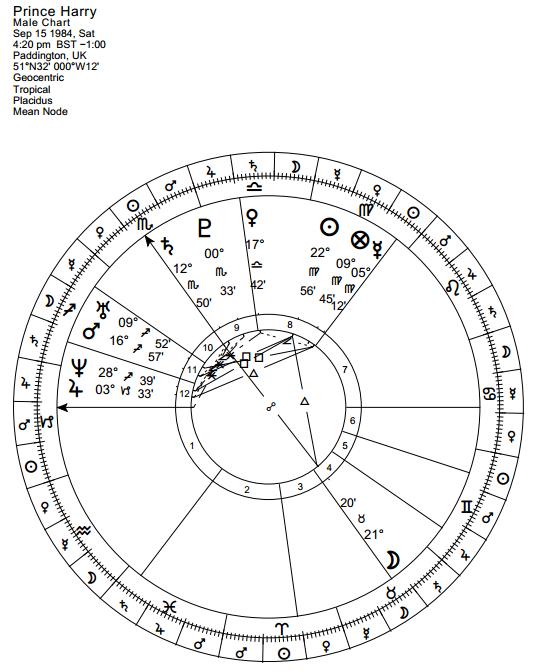 Anthony Louis – Astrology & Tarot Blog