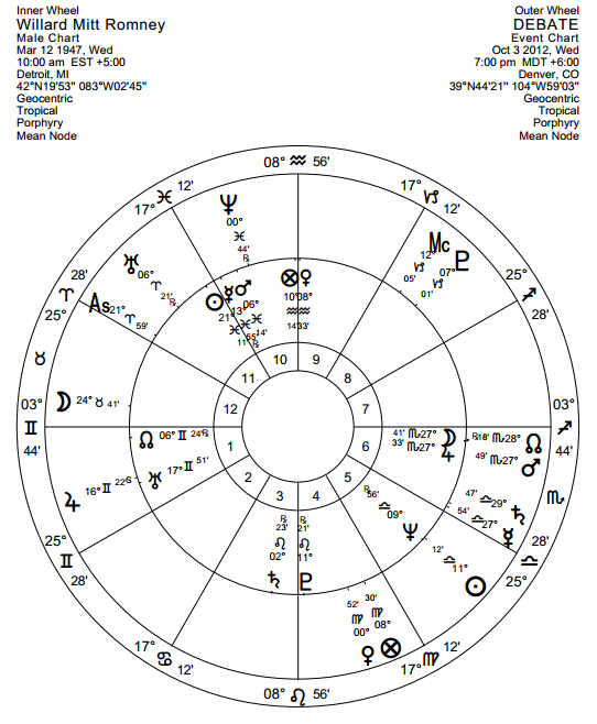 Anthony Louis Astrology Tarot Blog