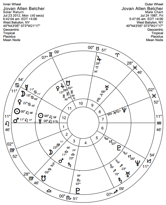 Belcher sunrise chart solar return with natal planets outside