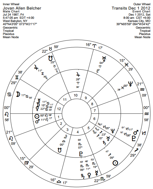 Belcher natal sunrise chart with transits at time of murder/suicide