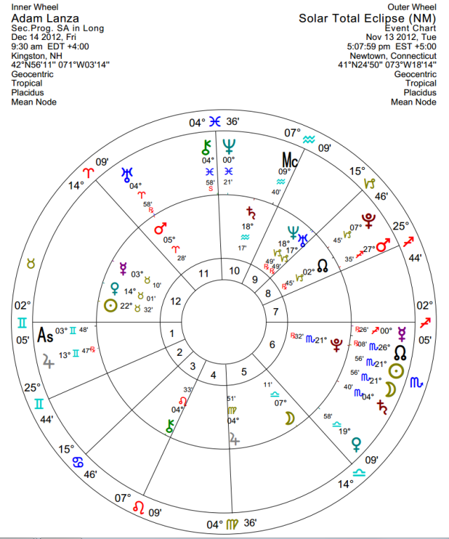 Nov 13, 2012 total solar eclipse around secondary progressed natal chart to Dec 14, 2012