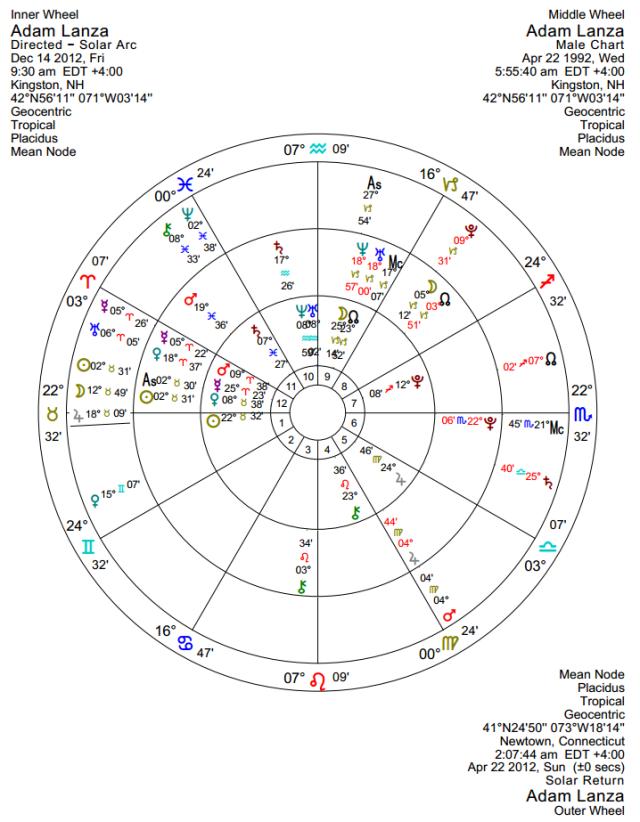 Sunrise chart, 2012 solar return, and solar arc directions for Dec 14, 2012