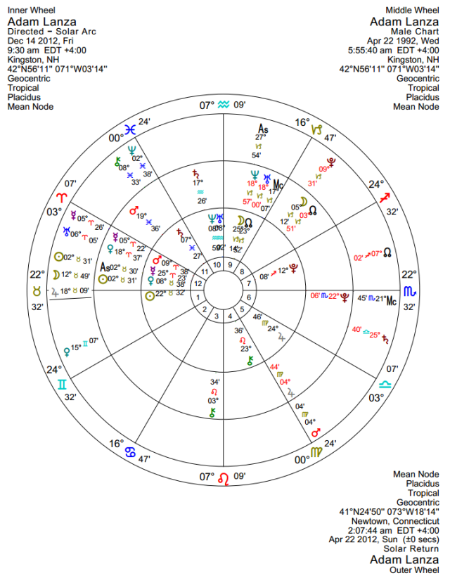 Sunrise chart, 2012 solar return, and solar arc directions for Dec 14, 2012
