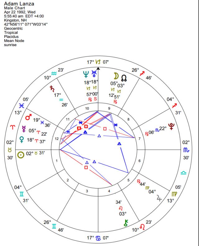 Suspect Adam Lanza sunrise chart