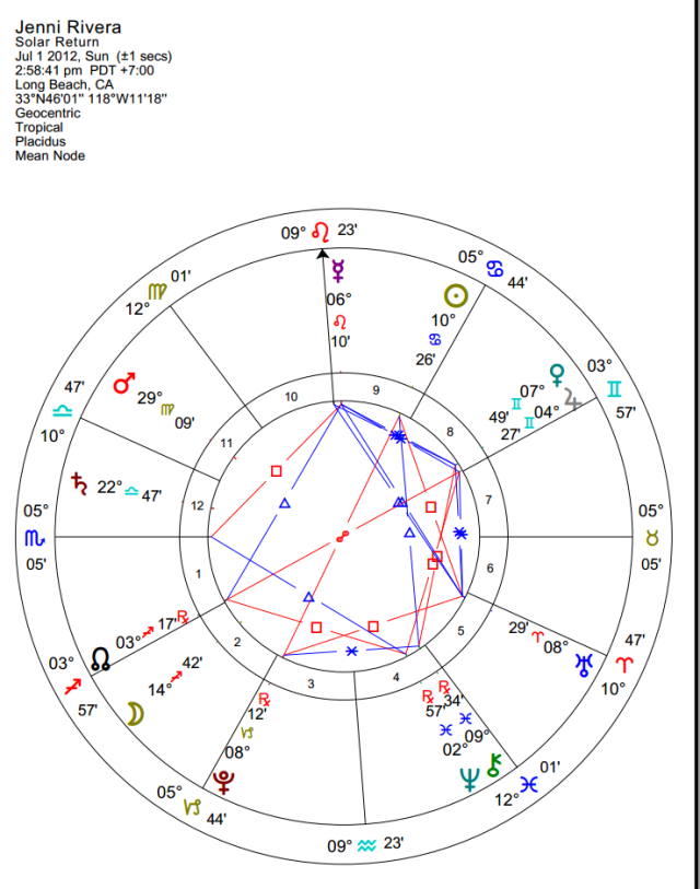 Jenni Rivera 2012 Solar Return (sunrise natal chart, birthplace)