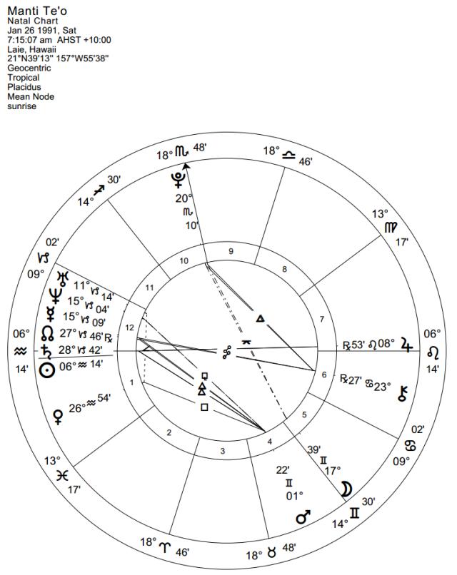 Manti Te'o Natal Chart for sunrise
