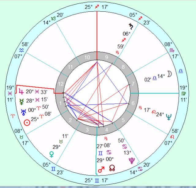 Pope Benedict XVI natal chart, Placidus cusps