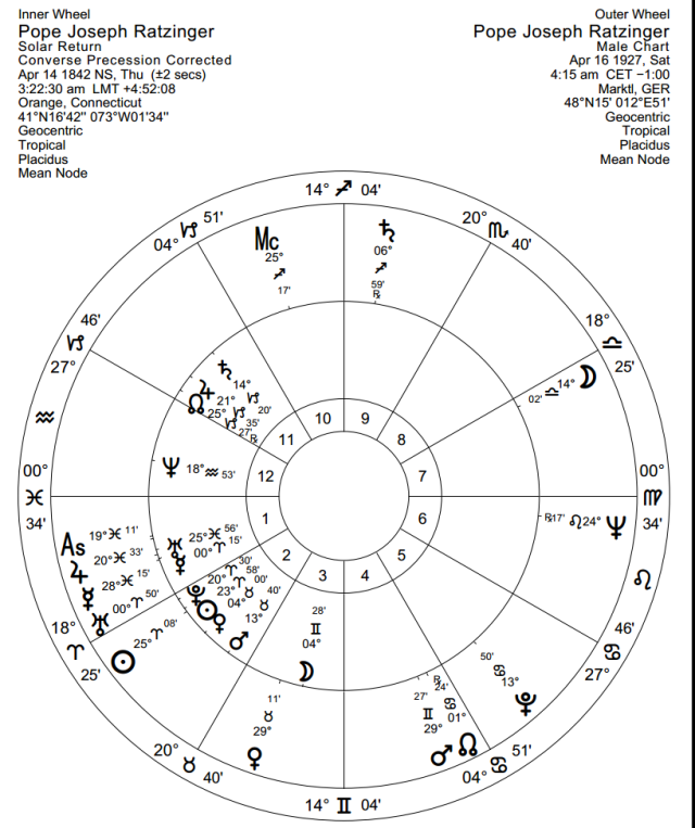 Pope Benedict XVI converse precession-corrected 2012-2103 solar return and natal chart.