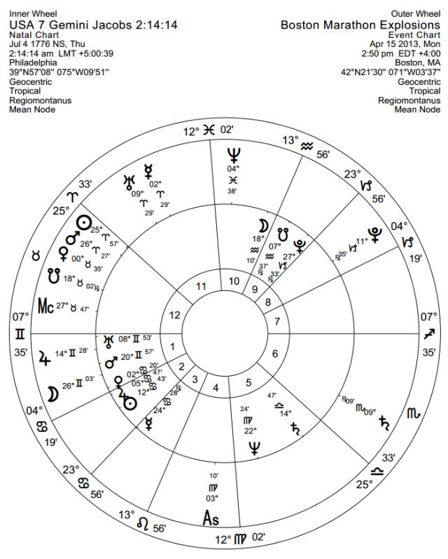USA Gemini rising chart with Boston explosion chart around it.