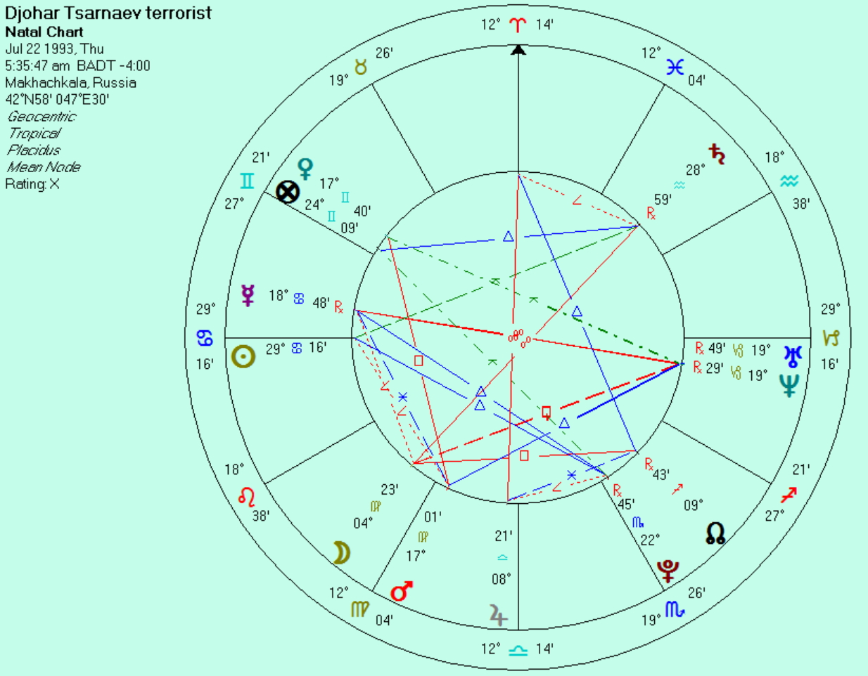 Boston marathon terrorist suspect dzhokhar tsarnaev anthony 19 yo djohar natal sunrise chart at birthplace if july 22 is his correct birth nvjuhfo Gallery