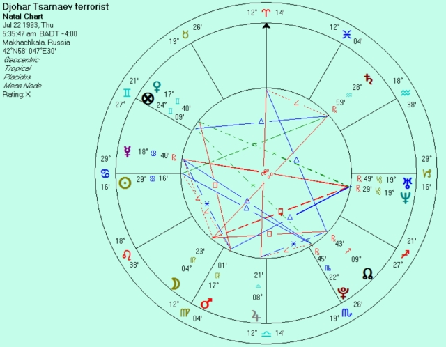 19 y.o. Djohar natal sunrise chart at birthplace (if July 22 is his correct birth date)