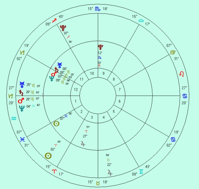 Inner wheel: natal chart.Outer wheel: Solar Arc directed chart for date of friend's death.
