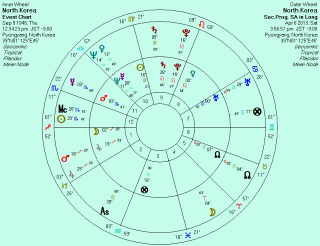 April 6, 2013 secondary progressions of North Korea natal chart.