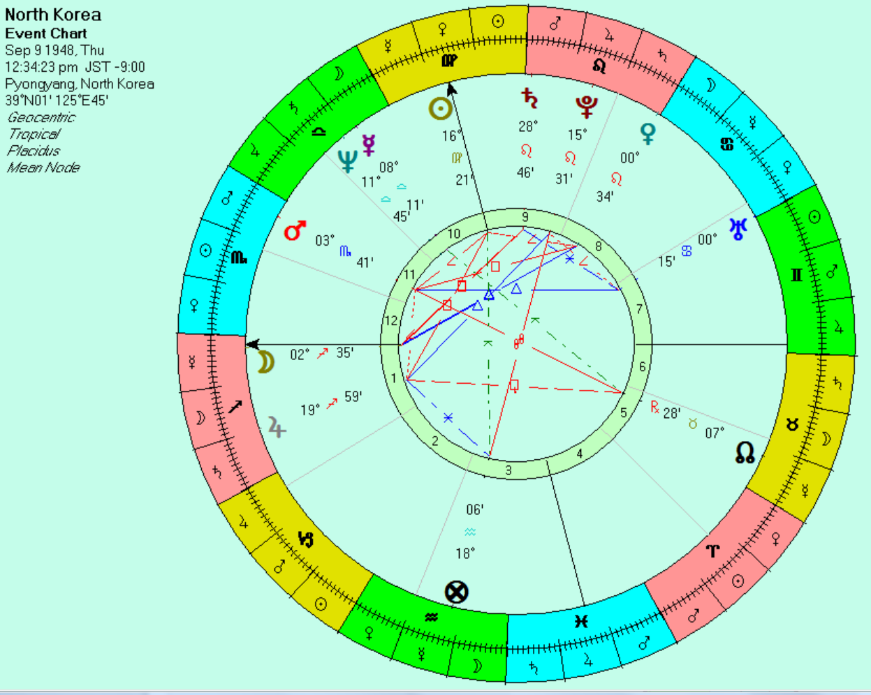 Is kim jong un going nuts anthony louis astrology tarot blog symbolic chart for the founding of the north korean government nvjuhfo Gallery