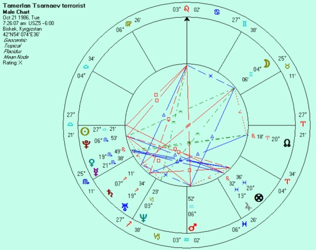 Sunrise birth chart of deceased older brother Tamerlan Tsarnaev in his birth country.