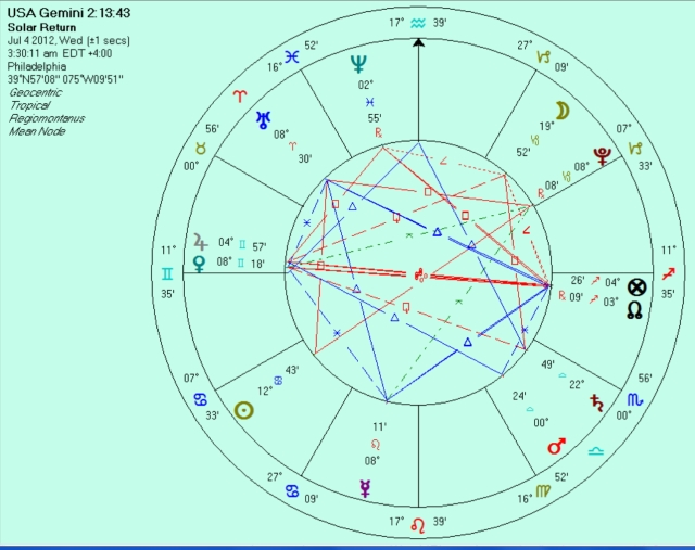 USA Solar Return for 2012-2013 for Gemini rising chart at birthplace