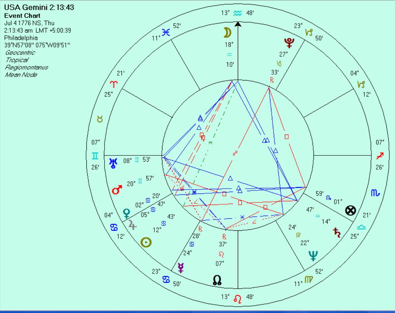 Tweaking the usa gemini rising chart to 21343 am anthony usa 7 gemini 26 rising chart for 21343 am nvjuhfo Gallery