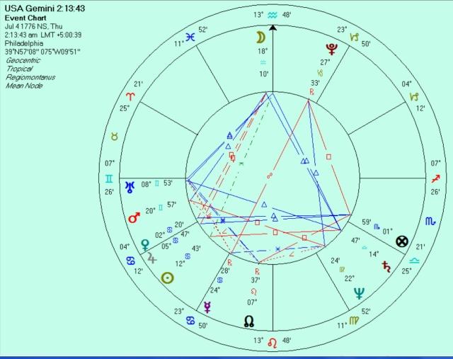 USA 7 Gemini 26 rising chart for 2:13:43 a.m.