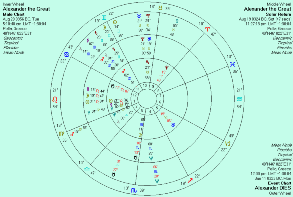 A Possible Birth Chart of Alexander the Great | Anthony Louis