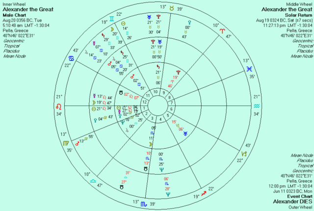 Alexander dies around June 11, 323 BC.  Natal sunrise chart with solar return and transits superimposed.