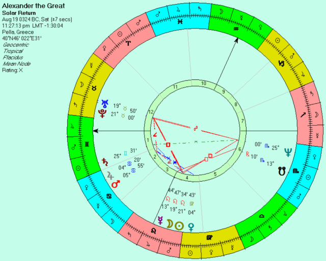 Birthplace solar return of sunrise chart for the year of his death.