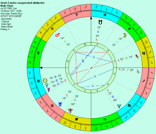 Ariel Castro, time unknown, noon chart for Puerto Rico