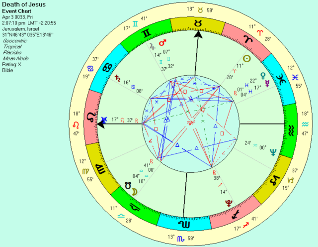 The Death of Jesus, chart for the start of the 9th hour, ruled by Mercury.