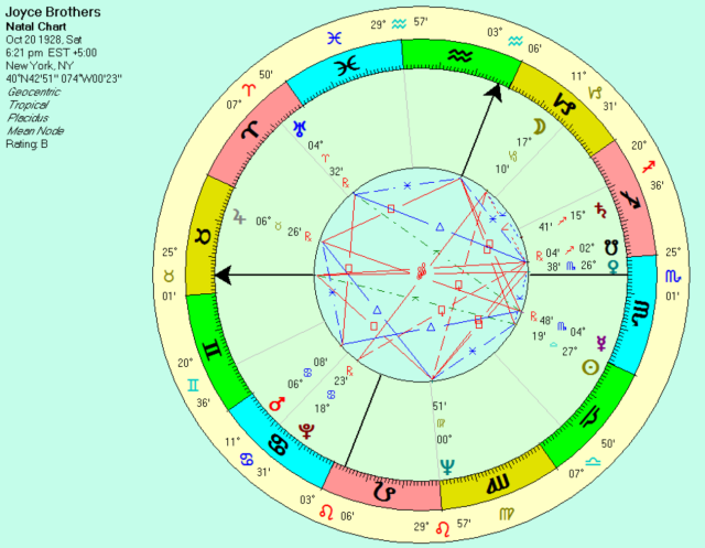 Dr. Joyce Brothers natal chart