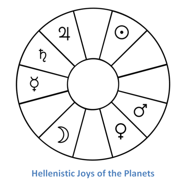 chris brennan u2019s discovery about triplicities and the joys of the planets