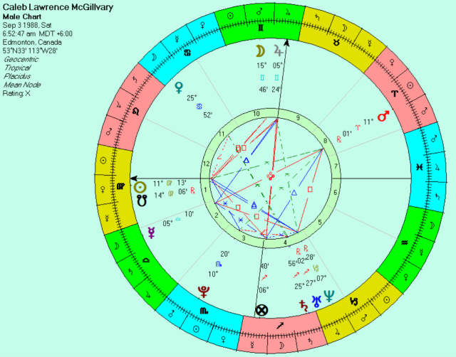 "Sunrise birth chart of Kai Kai ""the hatchet-wielding hitchhiker"" (time unknown)."