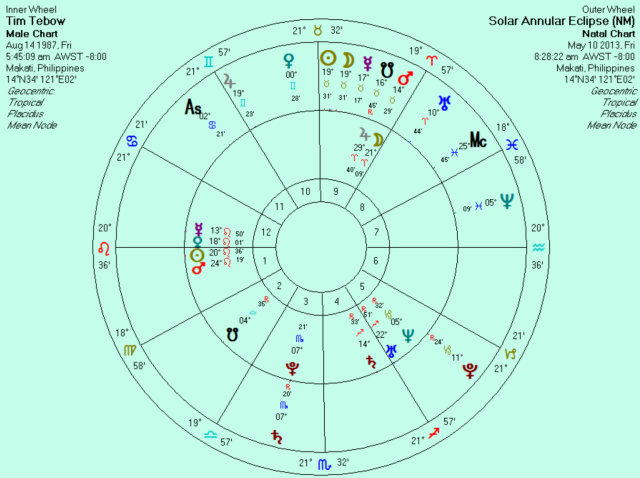 May 10th solar eclipse superimposed on Tebow's sunrise natal chart.