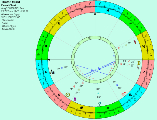 Chart for the time of Alexander the Great's 50th birthday which replicates the sign positions of the Thema Mundi, except for the Moon.