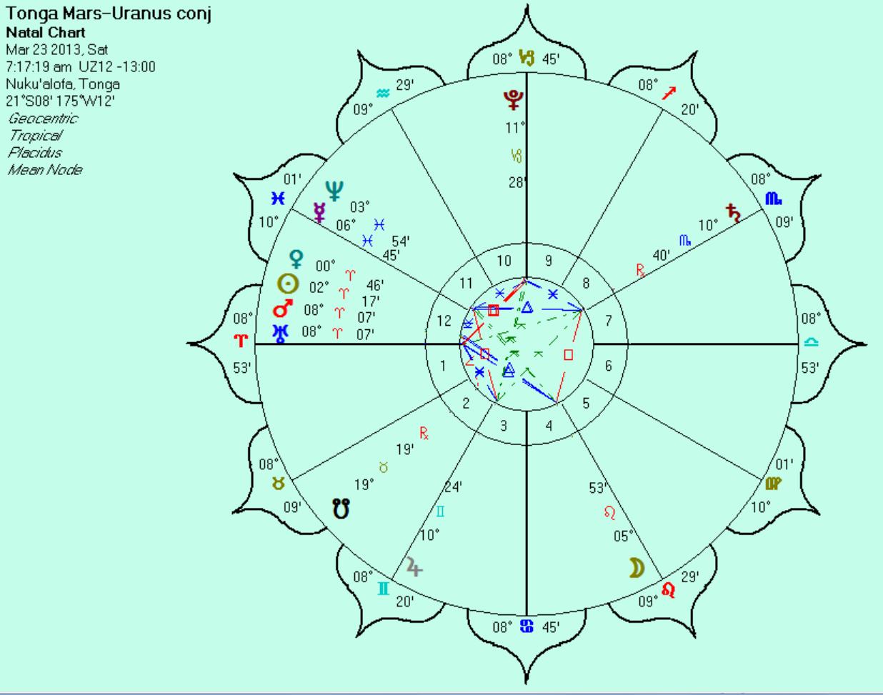 GLOBAL ASTROLOGY: The Cardinal Crisis -> Vernal Equinox 2013 ...