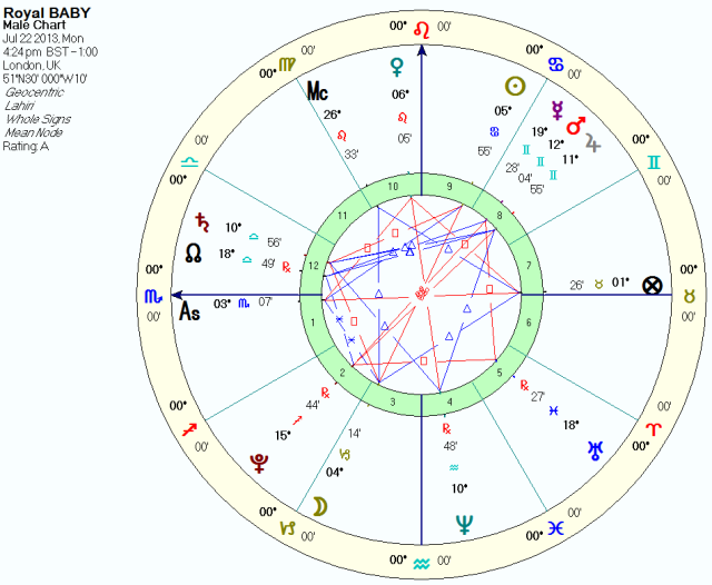 Prince of Cambridge, Whole Sign, Sidereal