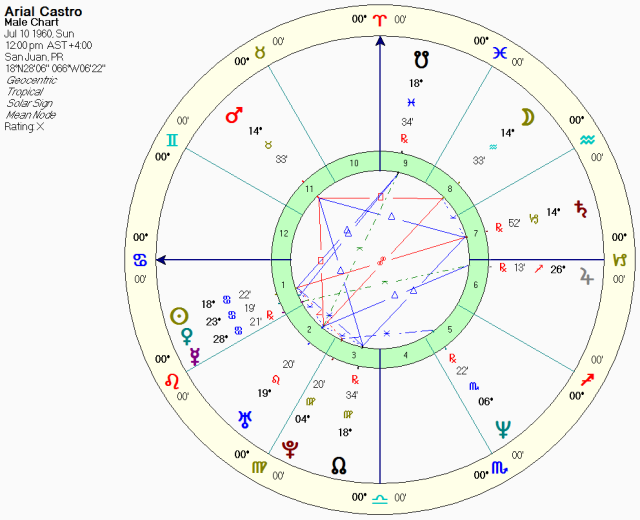 Ariel Castro, noon chart, solar sign whole sign houses