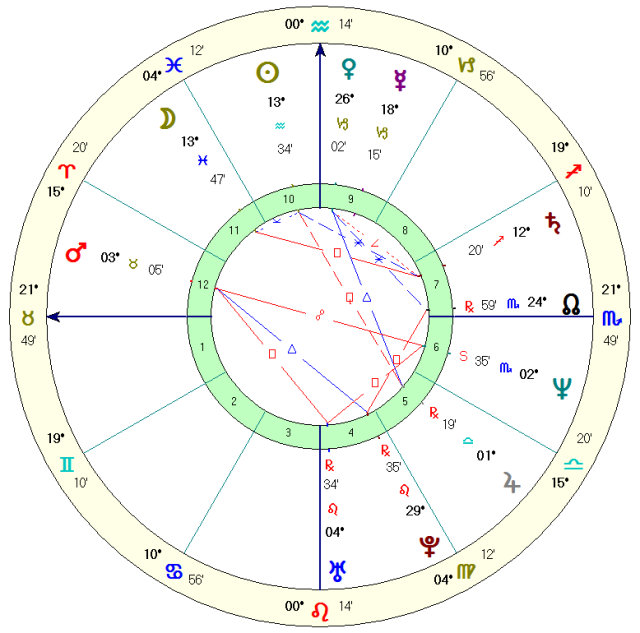 Beth's natal chart based on her recorded birth data, Koch houses.  Rodden rating AA.