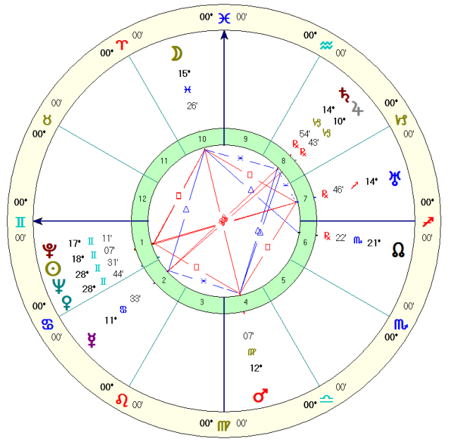 Eden Gray, actress and tarot author.  Solar houses, Noon positions for NYC, time unknown.