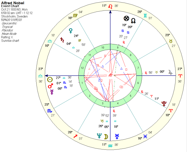 Alfred Nobel, sunrise chart with Sun, Mars & Mercury in the via combusta.