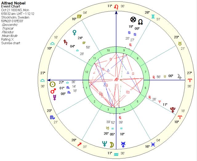 Alfred Nobel, sunrise chart with Sun, Mars & Mercury in the via combusta.