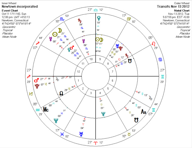 November 2012 Solar Eclipse around Newtown Incorporation chart