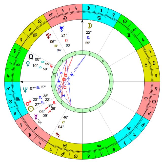 Bishop Tebartz-van Elst, born 20 November 1959, time unknown.  Noon chart, sun sign houses.